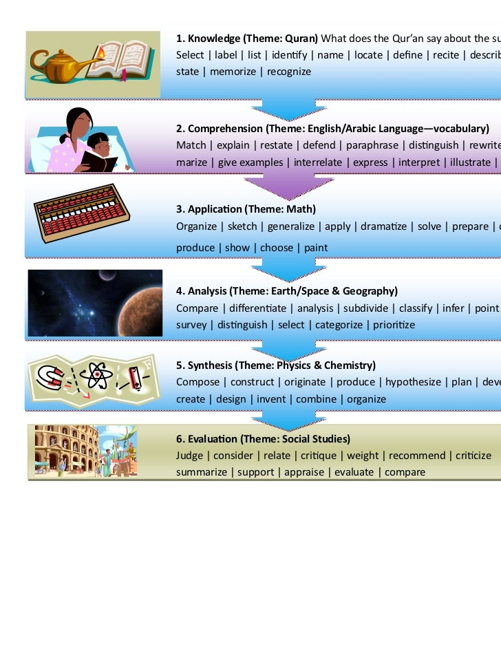 LESSON PLAN GUIDE1. Knowledge (Theme: Quran) What does the Qur'an say about the subject?  Select | label | list | iden fy ...