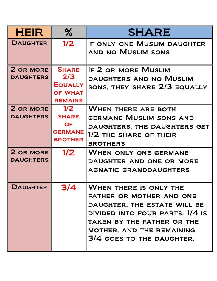 property distribution in quran