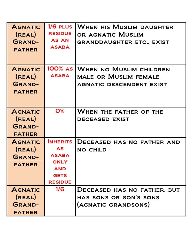 womens inheritance rights in islam