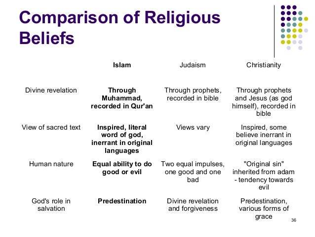 bible vs quran essay Essay bible vs quran criticism of the quran wikipedia a christian review of bad  religions and beliefs writing and printing large koran the bible and quran.