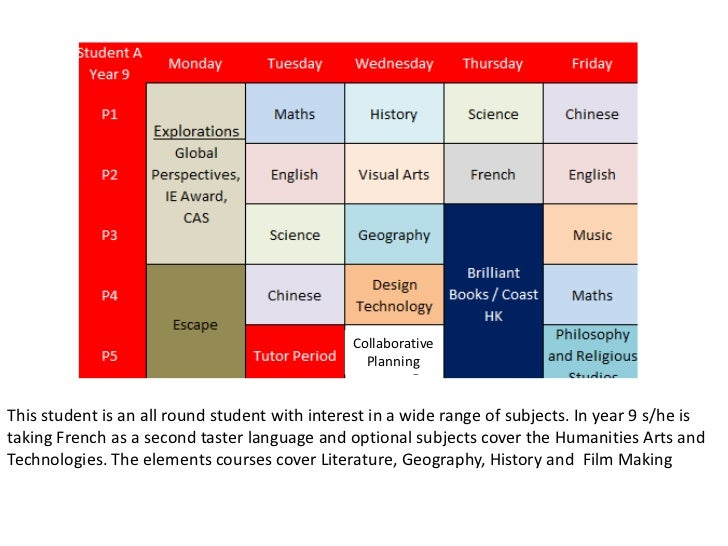 Collaborative                                                 PlanningThis student is an all round student with interest i...