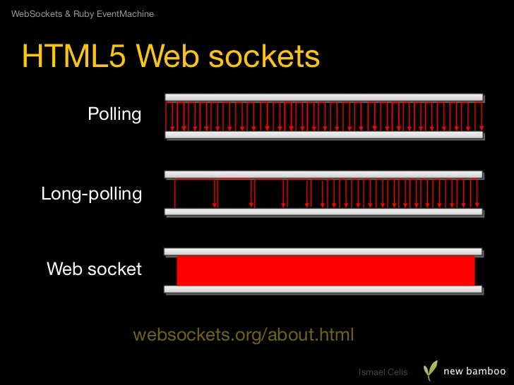WebSockets & Ruby EventMachine       HTML5 Web sockets                Polling          Long-polling           Web socket  ...