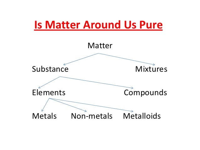 is matter around us pure This is the second part of lessons on is matter around us pure this lesson deals with the suspension, colloid and their properties it also introduces the tyndall.