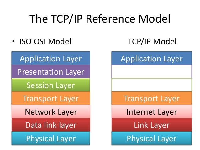osi vs tcp ip model Tcp model versus osi model tcp/ip model combines some of the layers of osi  and behave like one layer instead of osi physical layer.