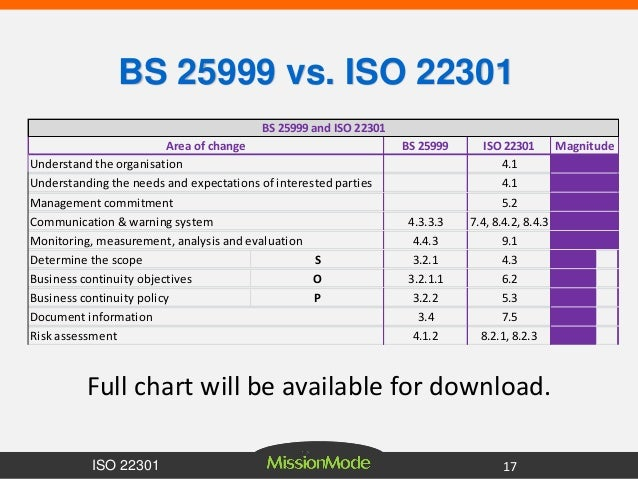 Certification iso 22301