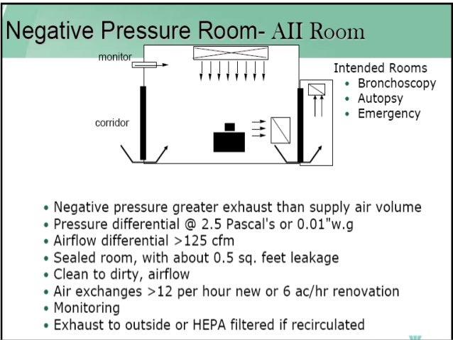 Positive Airflow Hospital Room