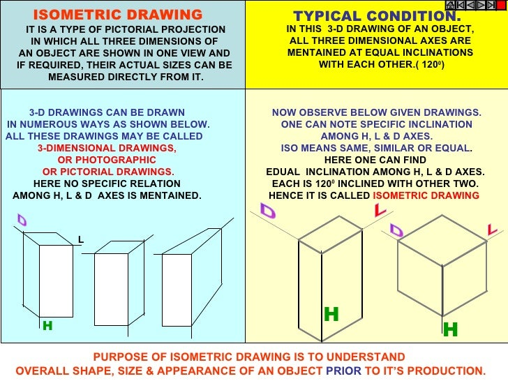 ISOMETRIC DRAWING                         TYPICAL CONDITION.   IT IS A TYPE OF PICTORIAL PROJECTION      IN THIS 3-D DRAWI...