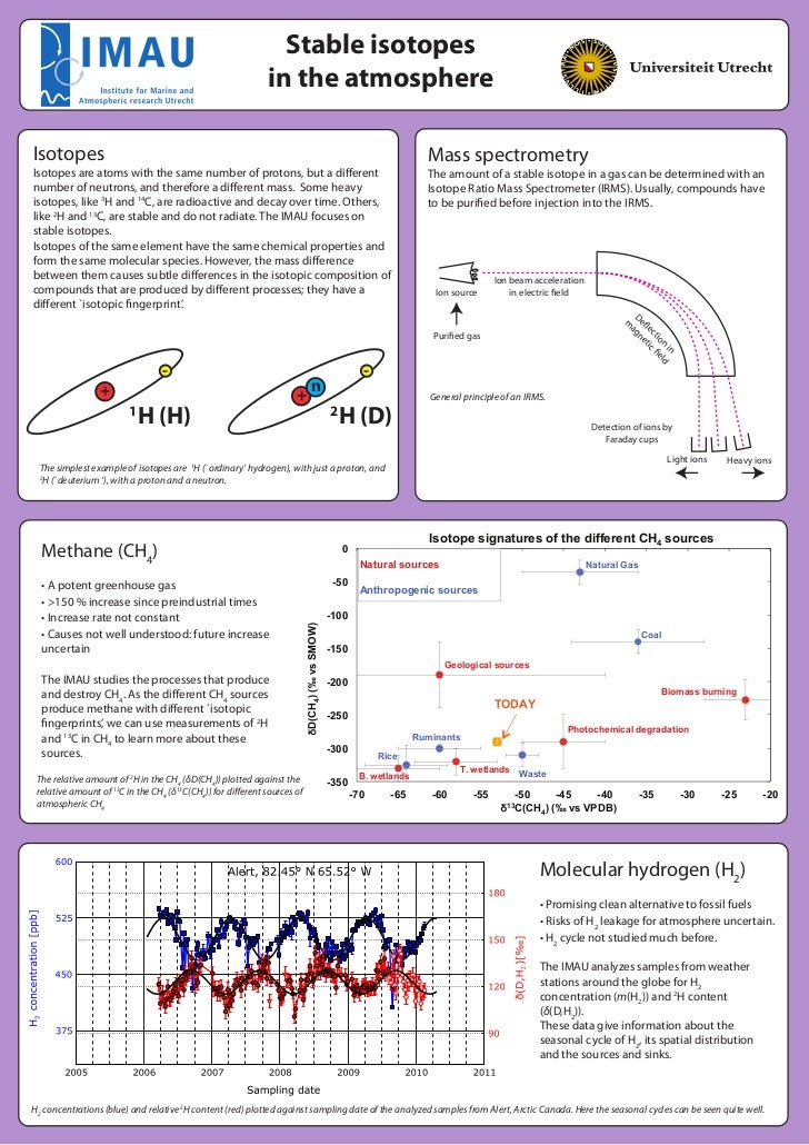 Stable isotopes                                                            in the atmosphereIsotopes                      ...
