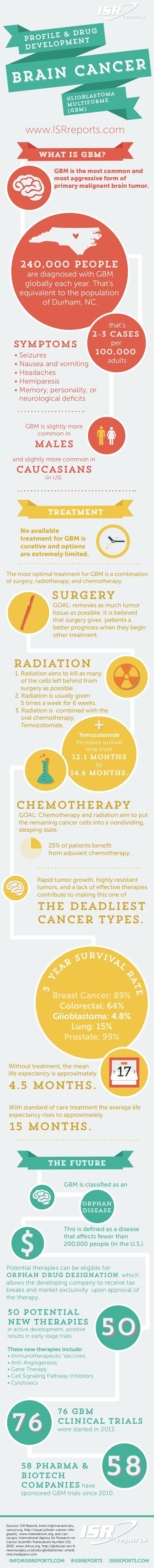 Brain Cancer (Glioblastoma Multiforme): Profile & Drug Development
