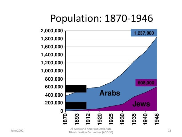 Anti Arab Discrimination Committee Arab Anti Discrimination
