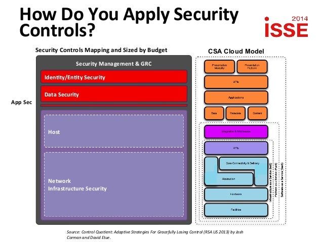 Cloud Security Controls Security Controls Mapping And
