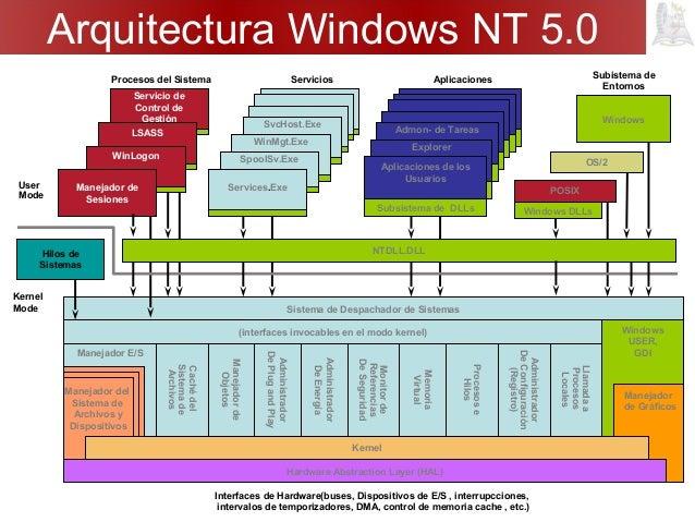 Arquitectura orientada a servicios for Arquitectura hardware