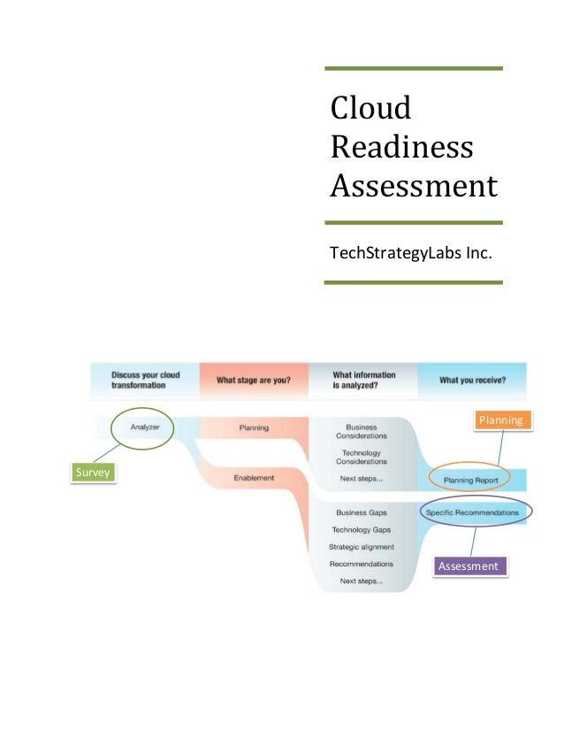 Isv cloud business readiness assessment