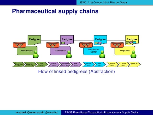 Epcis Event Based Traceability In Pharmaceutical Supply