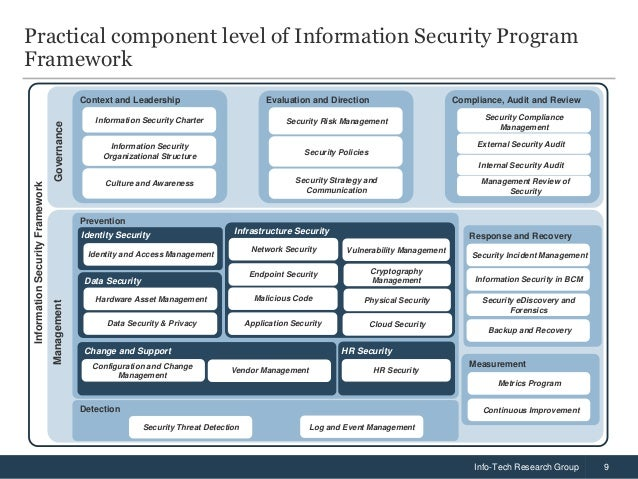 Research paper on information security