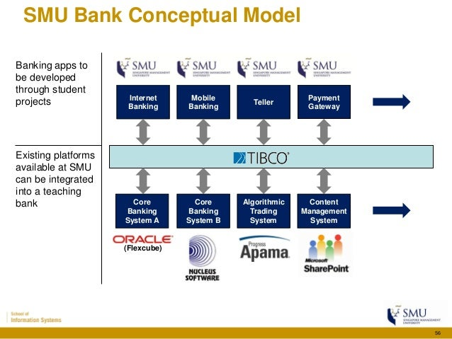 bank case study architecture