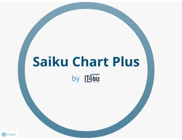 Saiku Chart Plus