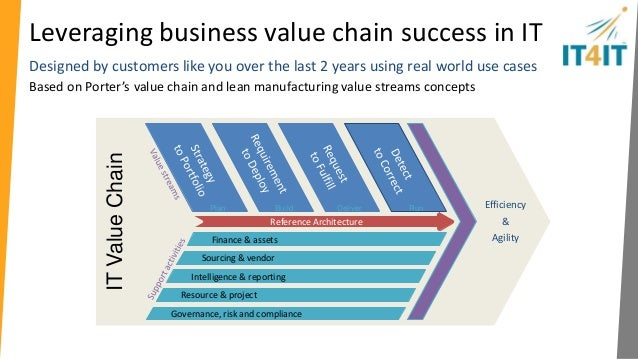 porter s value chain of samsung