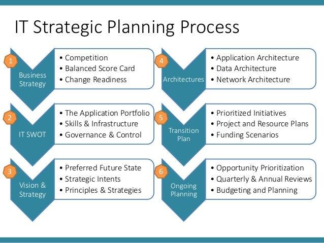 strategies in planning