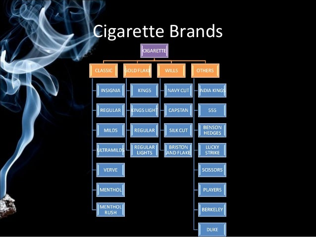 itc cigarettes Itc new cigarette brands - electronic cigarettes is vaping harmful to the lungs, e-cigarettes.