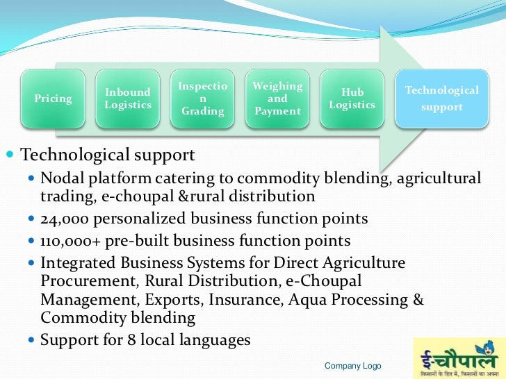 developing a rural market e-hub the case study of e-choupal experience of itc Introduction information the e-experience of amul 2 developing a rural market e-hub: the case study of e-choupal experience of itc 3.