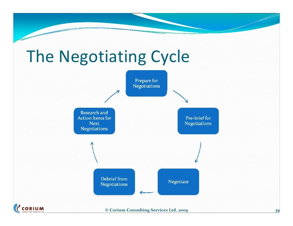microsoft and mediation negotiations essay Negotiation is a decision-making process by two parties with opposing interests in conflict resolution, we use negotiation mostly to settle differences between.