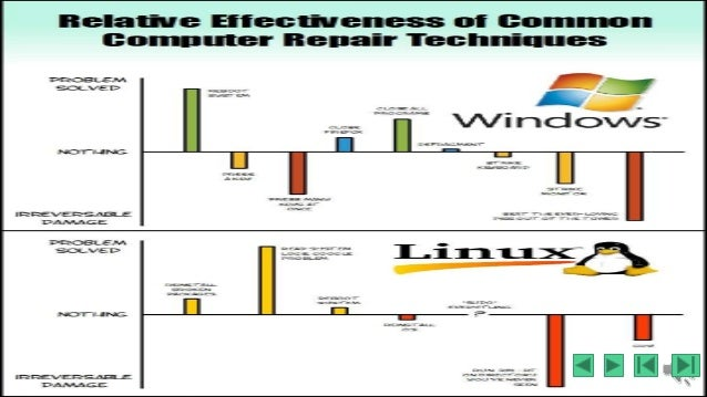 linux vs windows case study Os smackdown: linux vs mac os x vs windows vista vs windows xp four experts defend their chosen operating systems in an opinionated free-for-all.