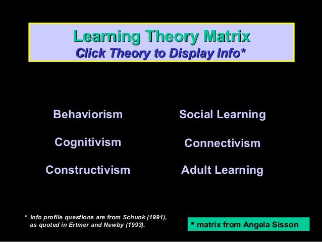 Learning Theory Matrix Click Theory to Display Info*  Behaviorism  Social Learning  Cognitivism  Connectivism  Constructiv...