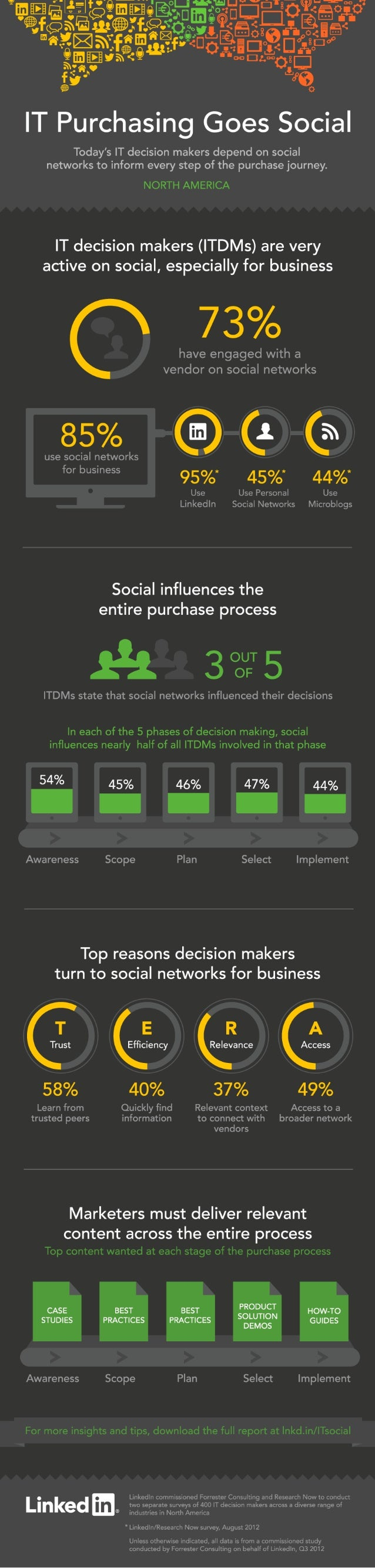 IT Purchasing Goes Social: Infographic
