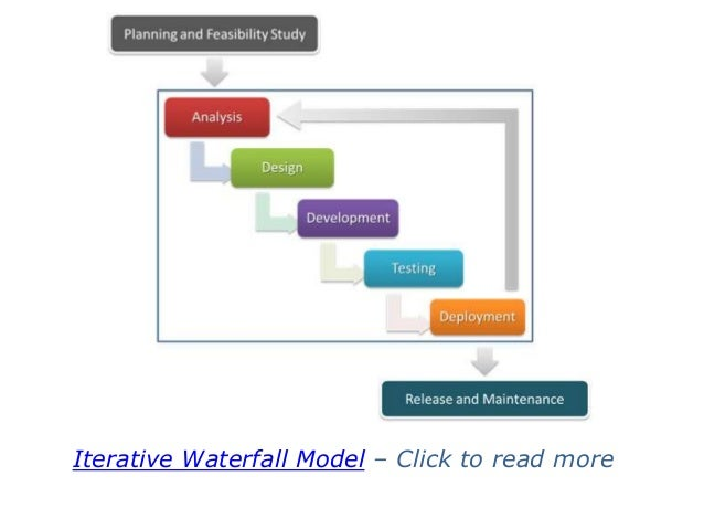 Iterative waterfall model for Advantages and disadvantages of waterfall model