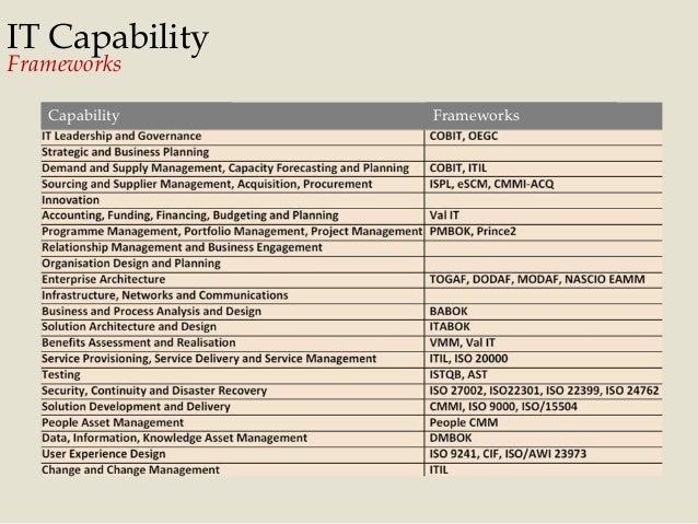 IT Capability Frameworks