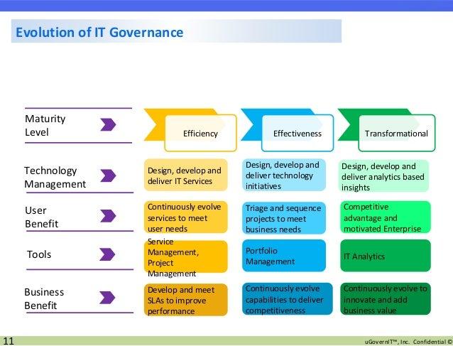 It Governance Oc Cio Nov