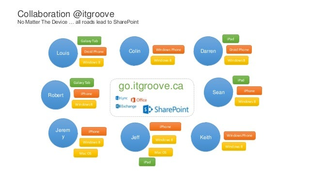 Collaboration @itgrooveNo Matter The Device … all roads lead to SharePoint                                                ...
