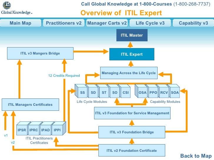 ITIL Master ITIL Expert Managing Across the Life Cycle ITIL v3 Foundation for Service Management ITIL v3 Foundation Bridge...