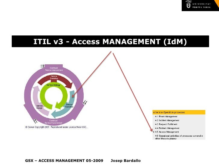 ITIL v3 - Access MANAGEMENT (IdM)     GSX – ACCESS MANAGEMENT 05-2009   Josep Bardallo