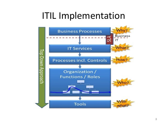 Itil Implementation And Service Management Best Practices
