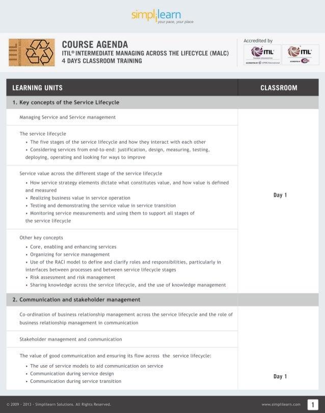 MALC ITIL Intermediate Study Material