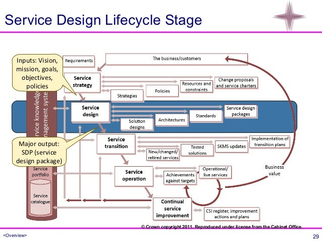 Itil Service Lifecycle Images