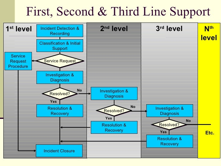 It Service Desk Process Flow Major Incident Policy And