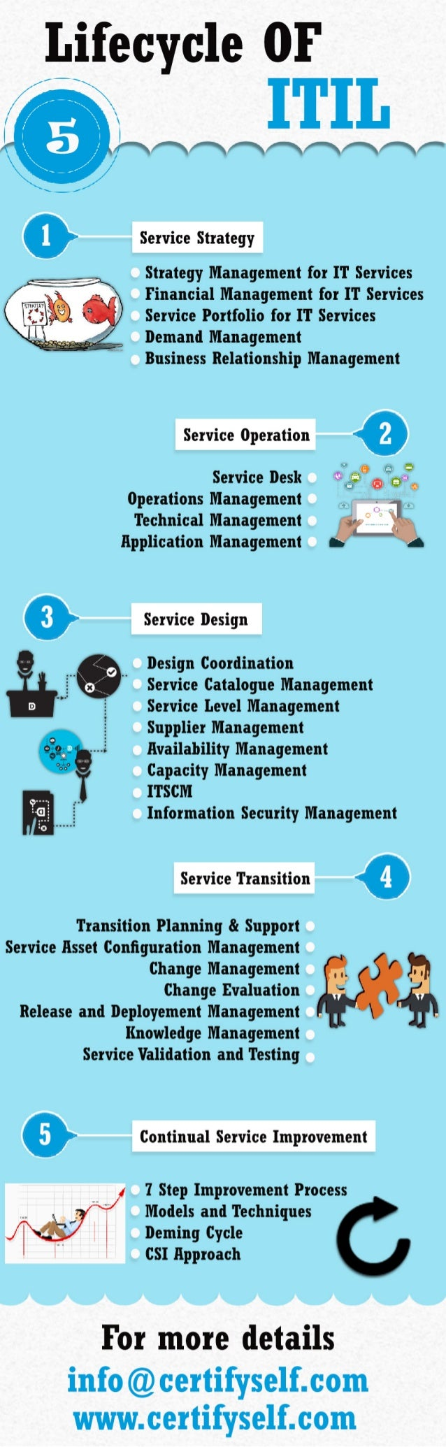 ITIL LifeCycle