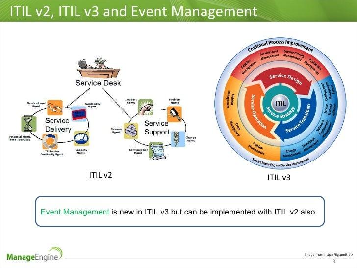 Itil V3 Event Management Best Practices
