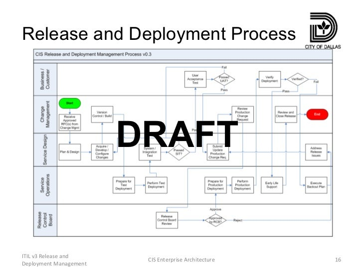 Itil v3 release and deployment management for Software release management plan template