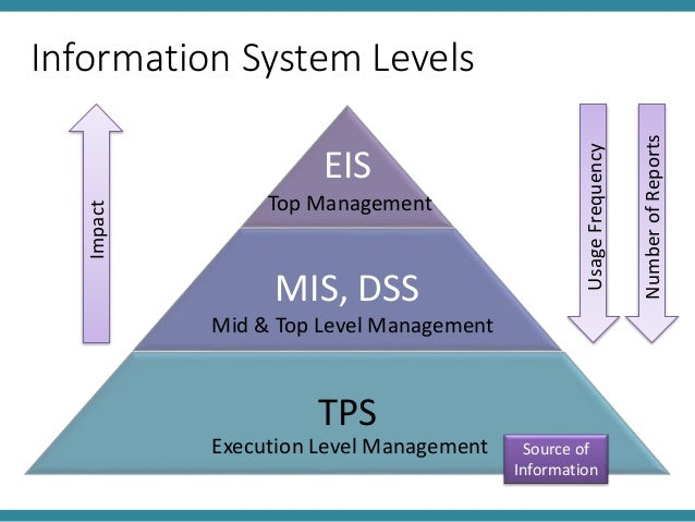an overview of the importance of management of information systems in an organization An overview of data management  most important to the organization how does an organization document  making the data management information actionable spreadsheets or tabular formats are frequently utilized for this purpose suggested documentation may include: data requirements matrix: identifies data and.