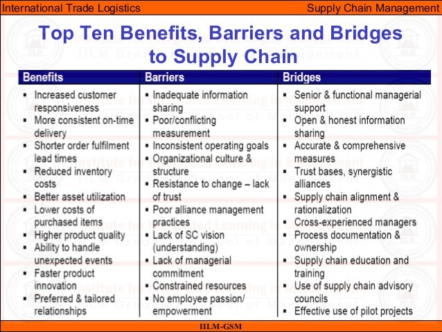Logistics and Supply Chain Management list of majors to study in college