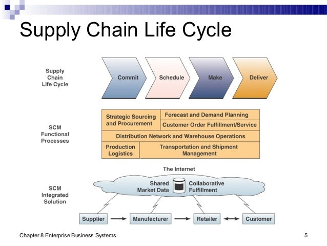 it in supply chain management thesis Excellent supply chain management dissertation topics for your mba research get professional mba dissertation writing help at an affordable cost.