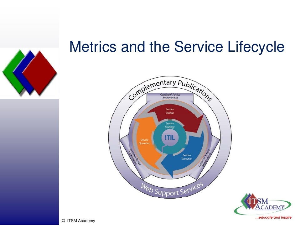 Metrics and the Service Lifecycle     © ITSM Academy