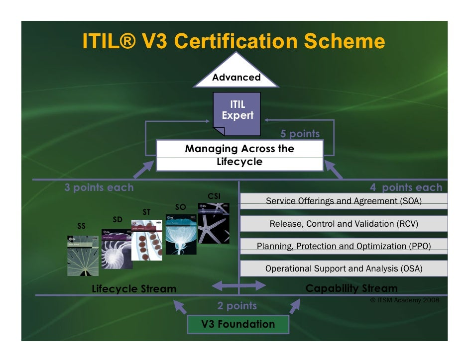 """itil foundation v3 Itil 2011 is the most current iteration of the itil core publications the itil books replaced itil v3, originally published in 2007 for this reason, the two versions are sometimes referred to as """"itilv3:2007"""" and """"itil v3:2011"""", respectively."""