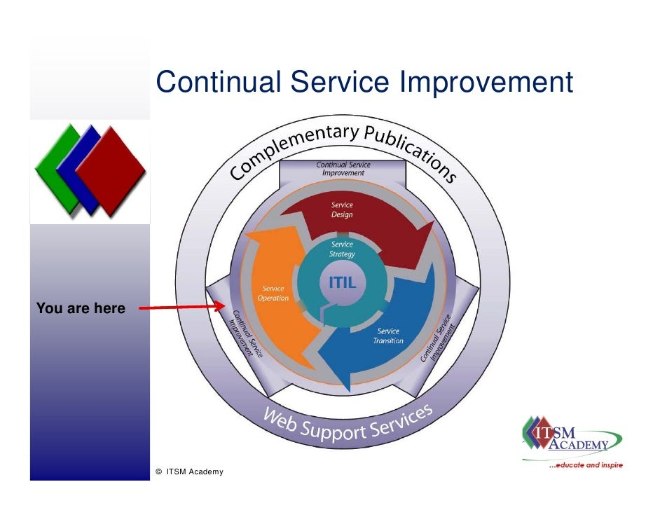 Continual Service Improvement                                    p     You are here                    © ITSM Academy