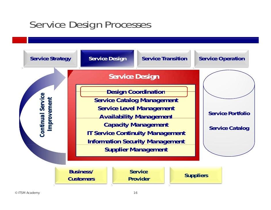 operation management process design