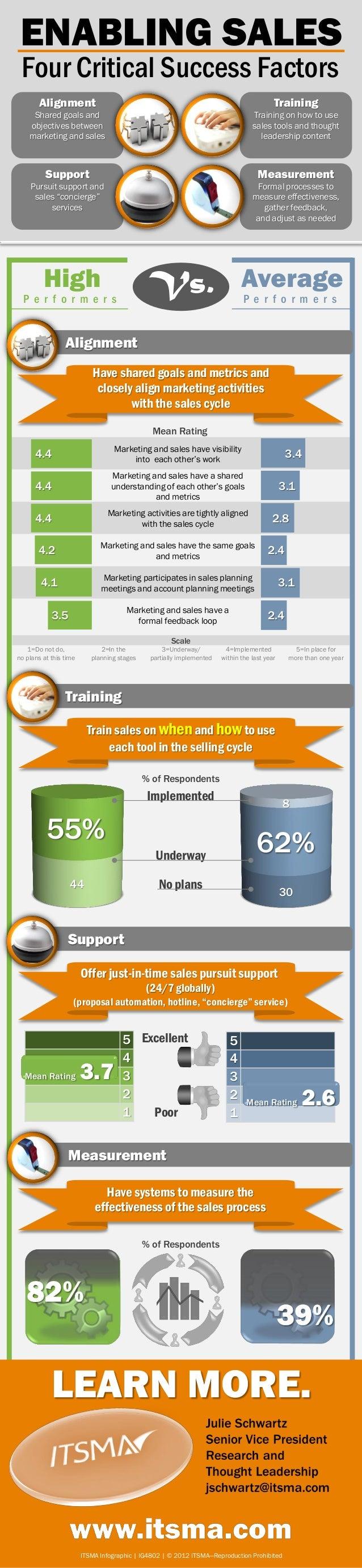 Four Critical Success Factors for Enabling Sales